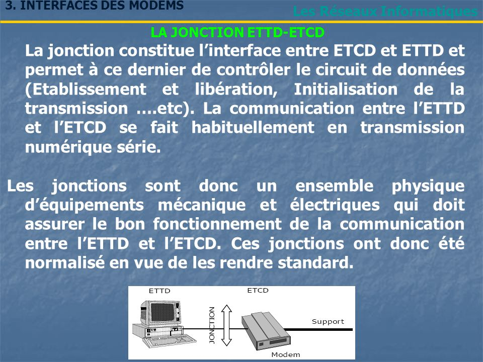 3. INTERFACES DES MODEMS Les Réseaux Informatiques. LA JONCTION ETTD-ETCD.