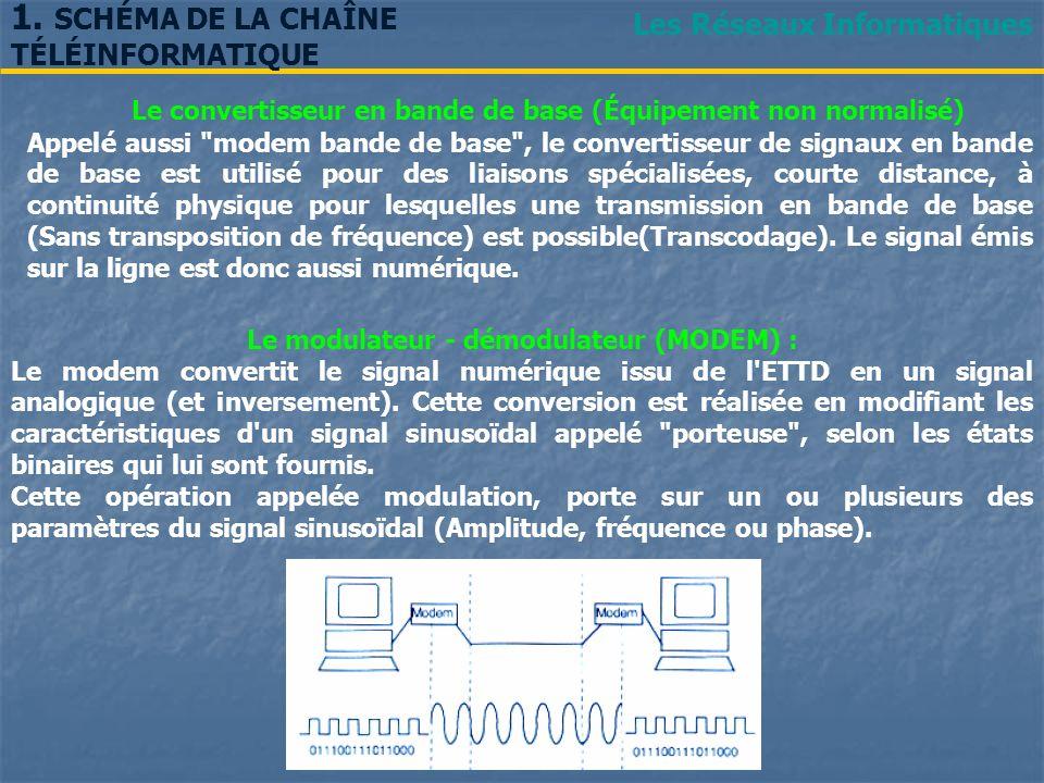 Le modulateur - démodulateur (MODEM) :
