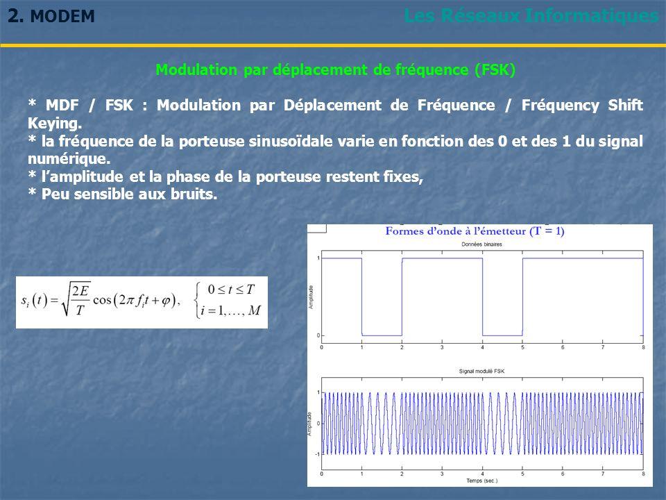 Modulation par déplacement de fréquence (FSK)