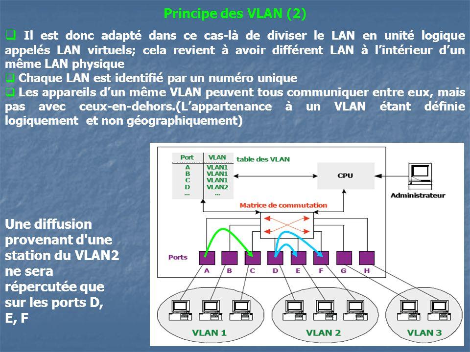 Principe des VLAN (2)