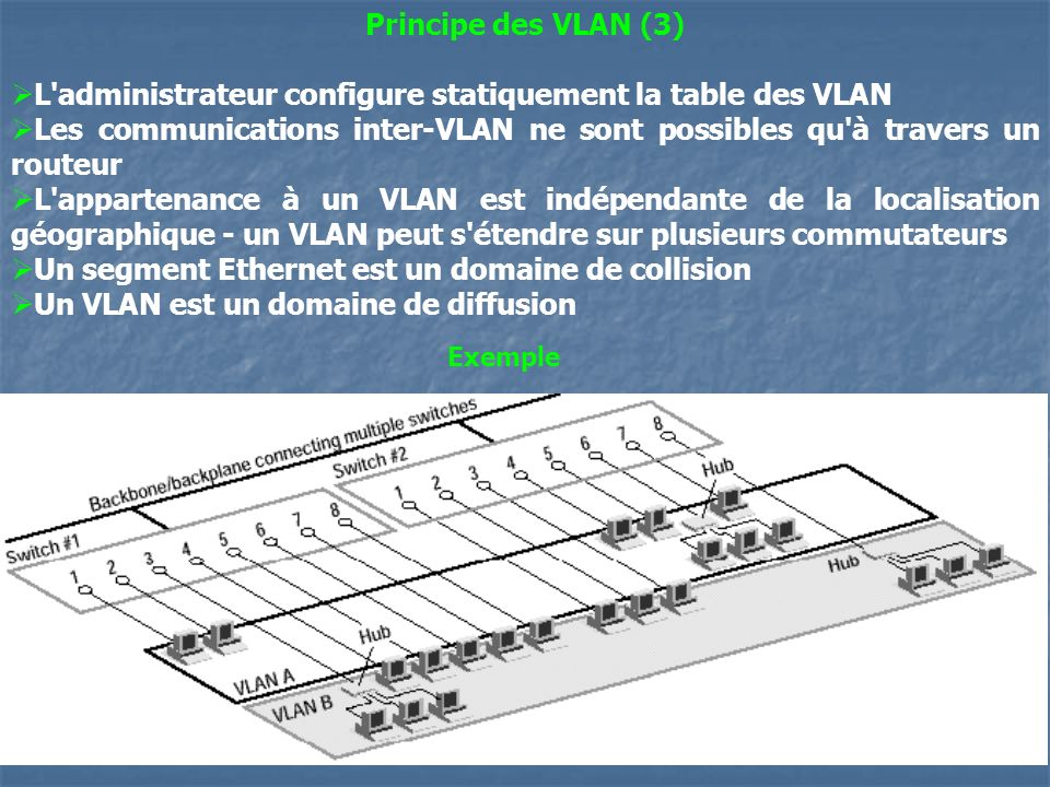 L administrateur configure statiquement la table des VLAN