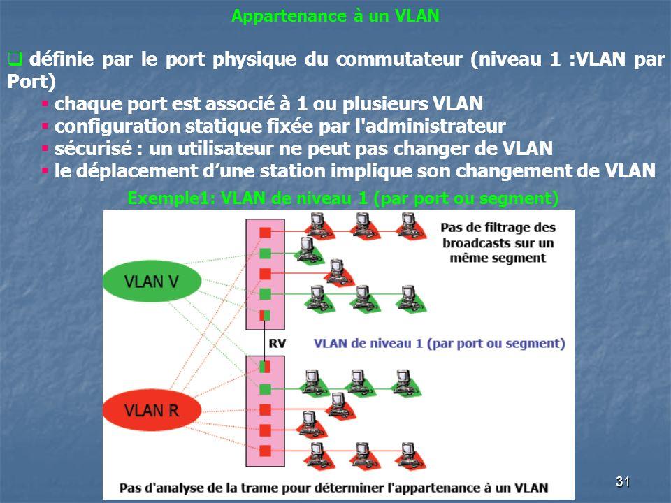 Exemple1: VLAN de niveau 1 (par port ou segment)