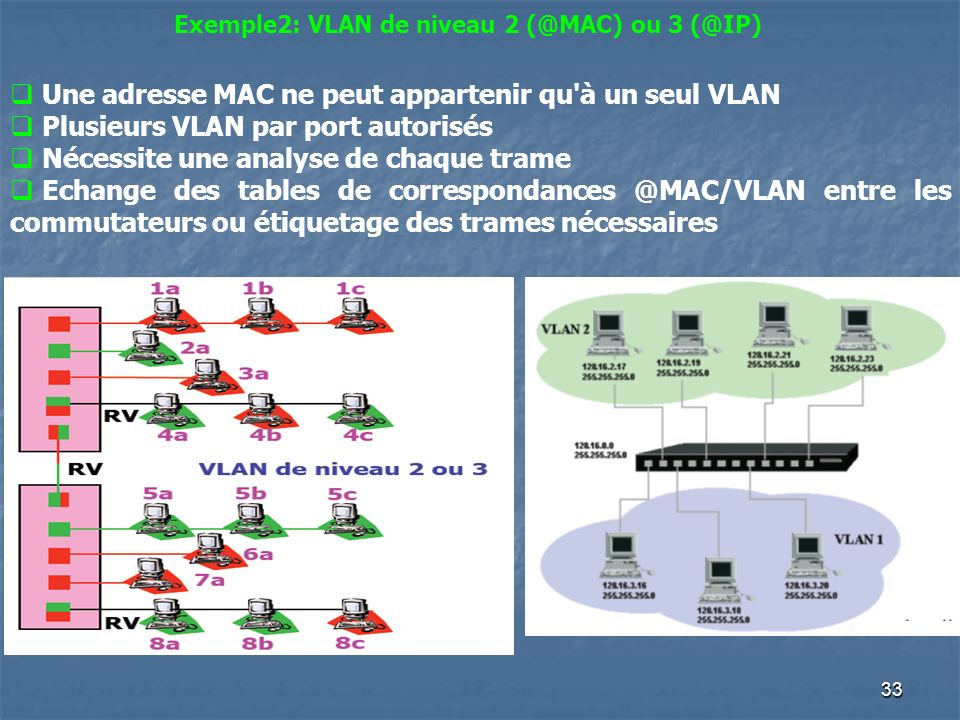 Exemple2: VLAN de niveau 2 (@MAC) ou 3 (@IP)