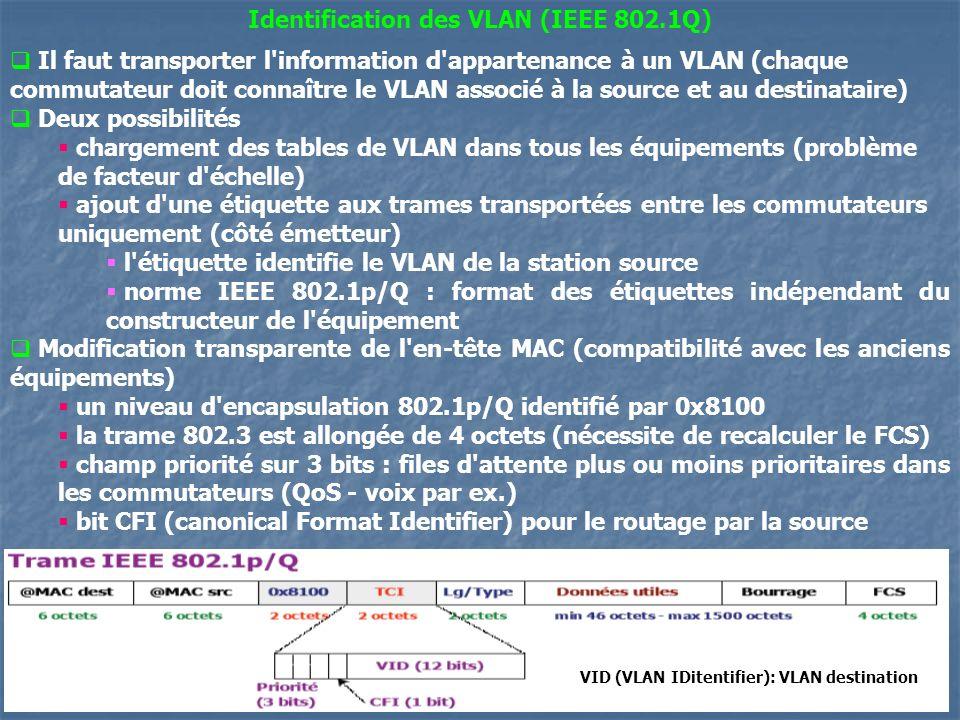 Identification des VLAN (IEEE 802.1Q)