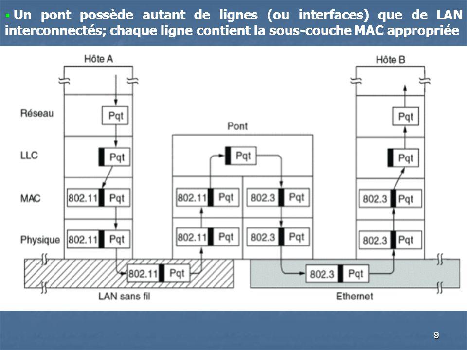 Un pont possède autant de lignes (ou interfaces) que de LAN interconnectés; chaque ligne contient la sous-couche MAC appropriée