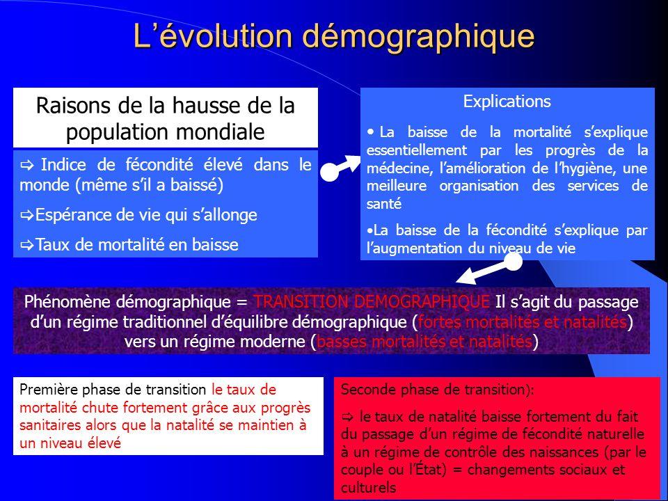 L'évolution démographique