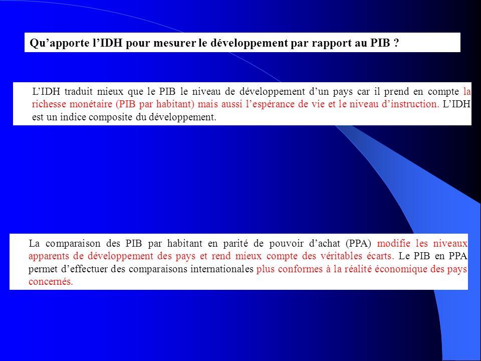 Qu'apporte l'IDH pour mesurer le développement par rapport au PIB