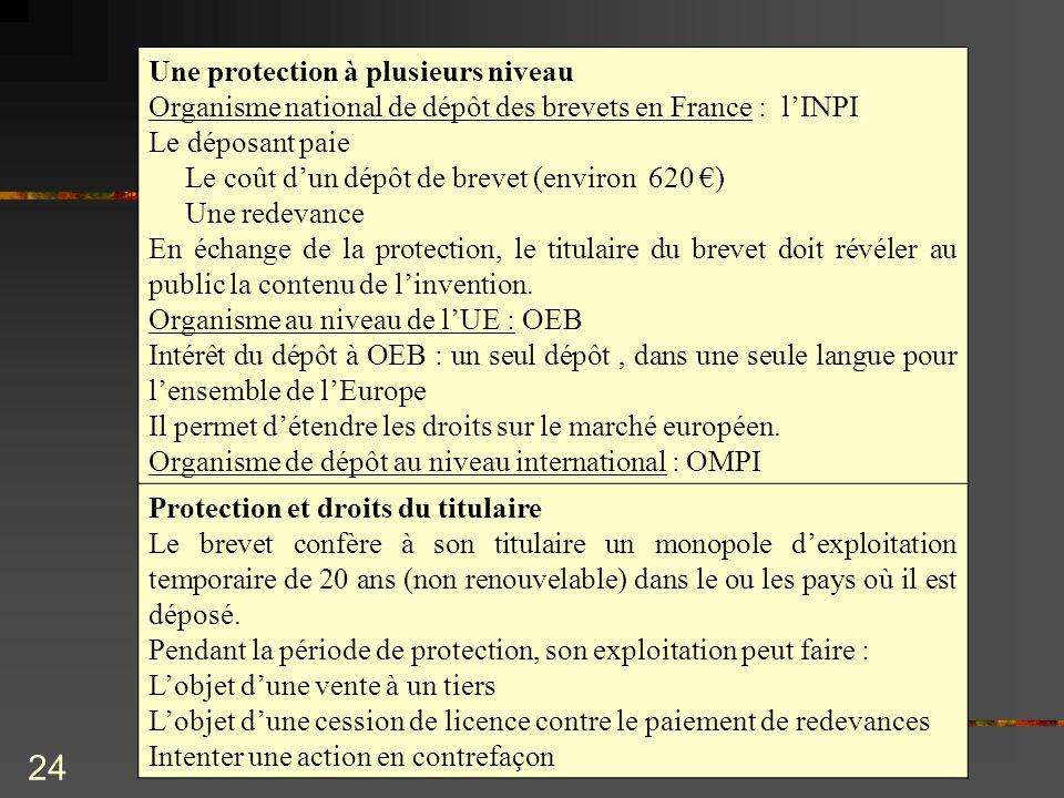 Une protection à plusieurs niveau