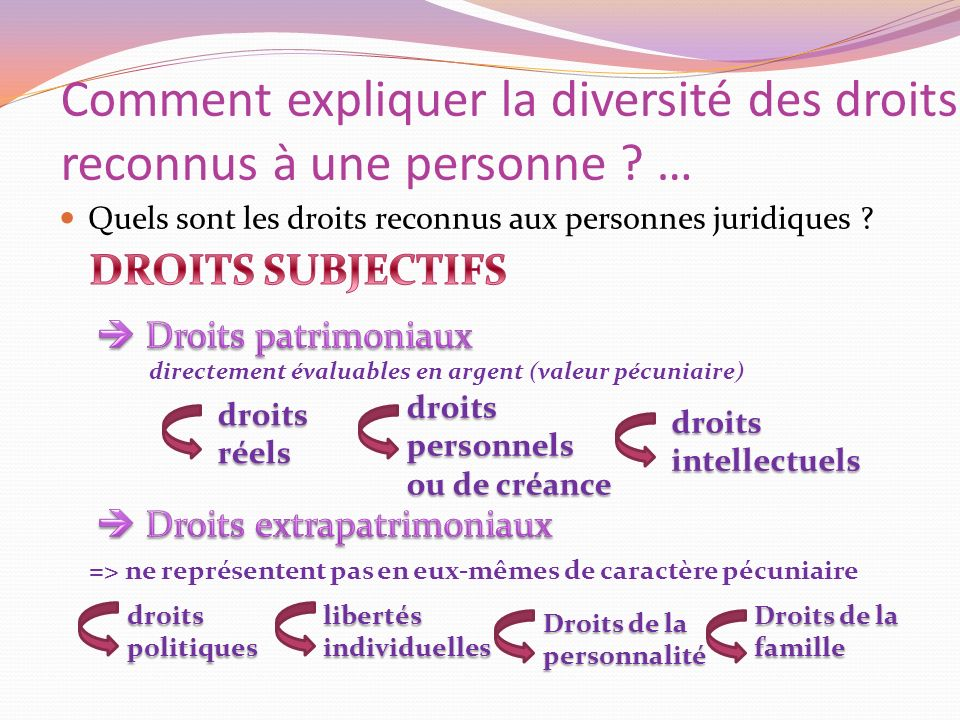 Comment expliquer la diversité des droits reconnus à une personne …