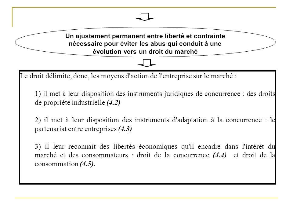 Un ajustement permanent entre liberté et contrainte nécessaire pour éviter les abus qui conduit à une évolution vers un droit du marché