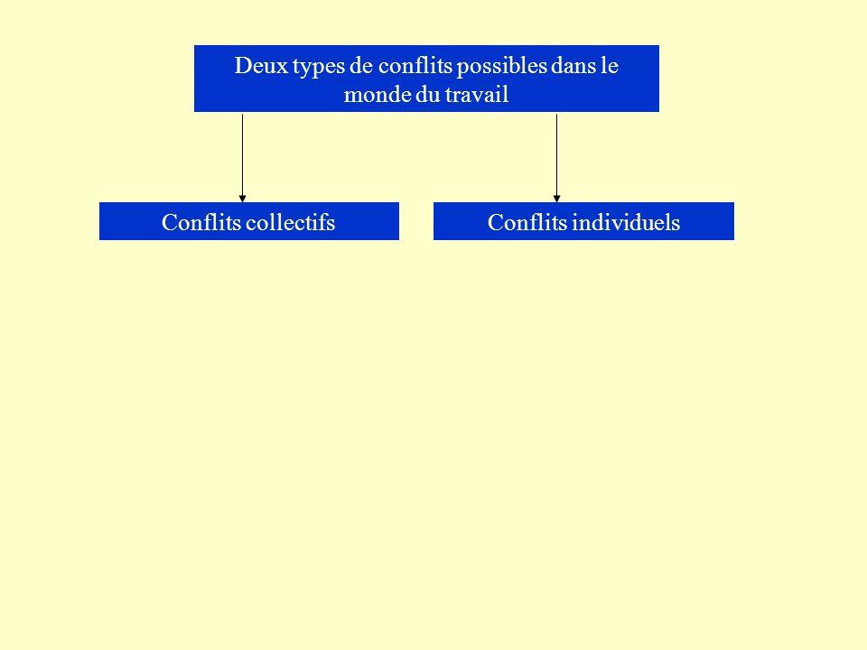 Deux types de conflits possibles dans le monde du travail