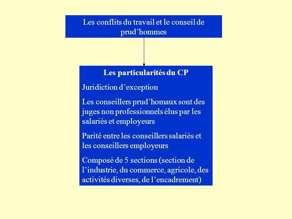 Les particularités du CP