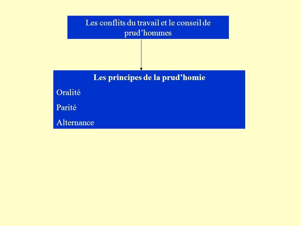 Les principes de la prud'homie