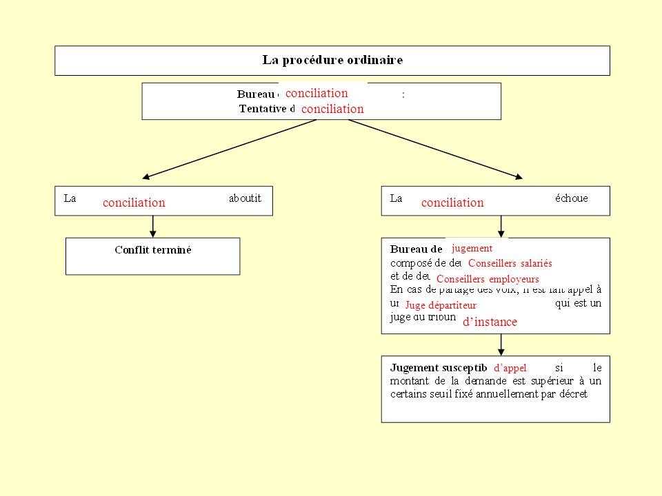 conciliation conciliation conciliation conciliation d'instance