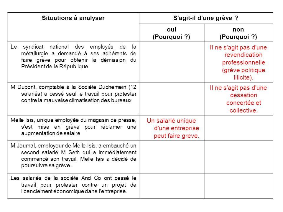 Situations à analyser S agit-il d une grève (Pourquoi )