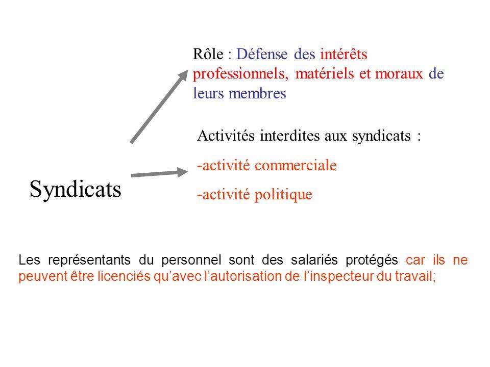 Rôle : Défense des intérêts professionnels, matériels et moraux de leurs membres