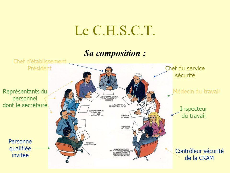 Le C.H.S.C.T. Sa composition : Chef d'établissement Président