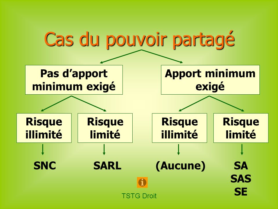Pas d'apport minimum exigé