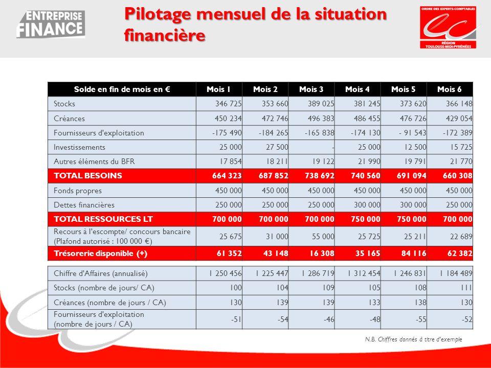 Pilotage mensuel de la situation financière