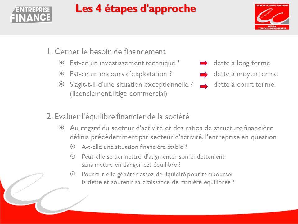 Les 4 étapes d approche 1. Cerner le besoin de financement