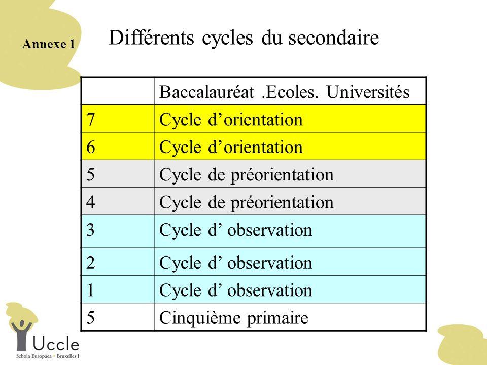 Différents cycles du secondaire