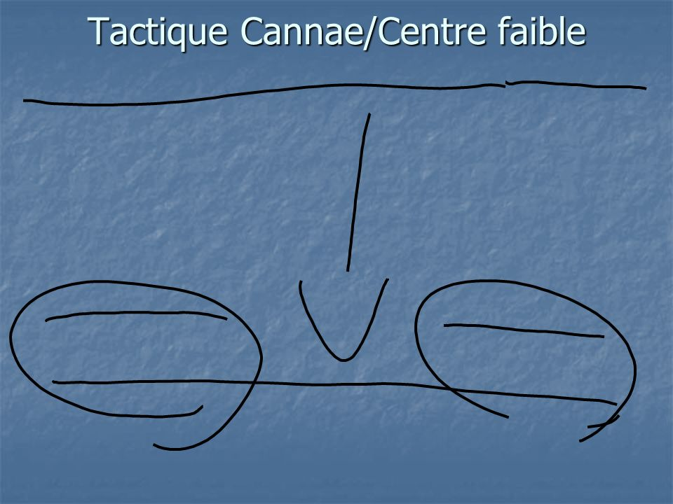Tactique Cannae/Centre faible