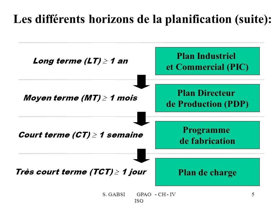 Les différents horizons de la planification (suite):