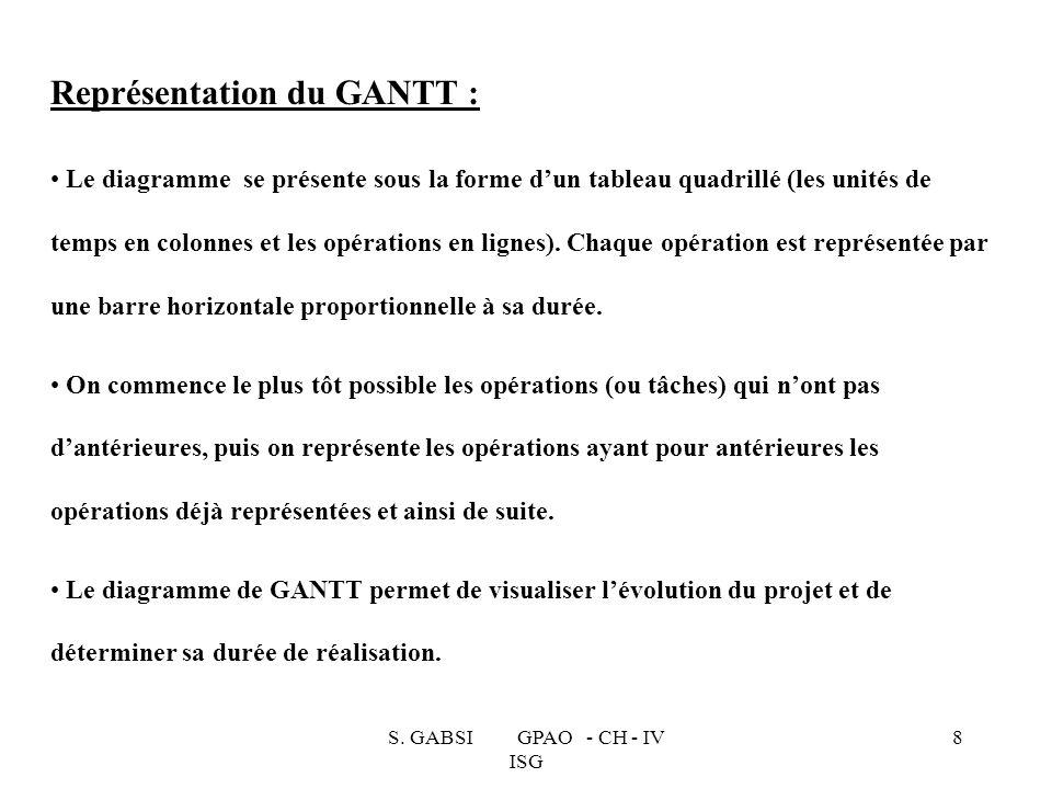 Représentation du GANTT :