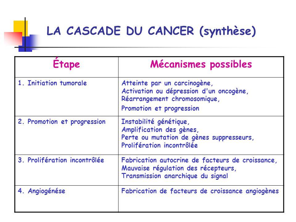 LA CASCADE DU CANCER (synthèse)