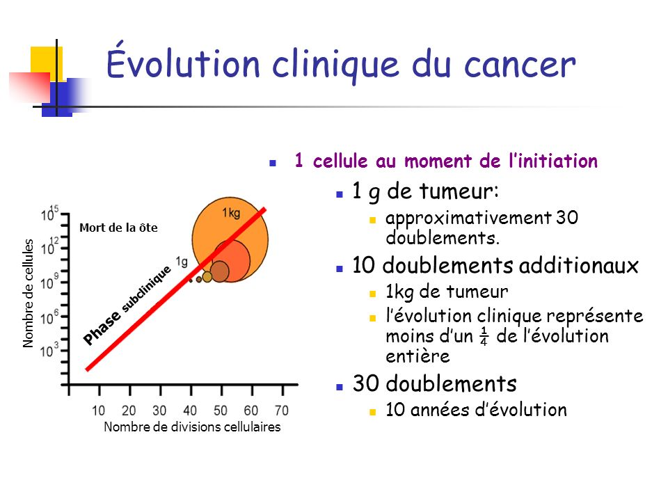 Évolution clinique du cancer