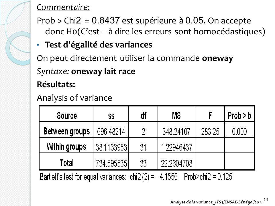 Test d'égalité des variances