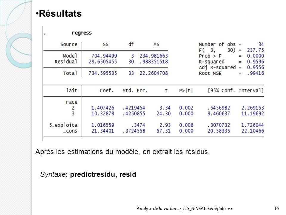 Résultats Après les estimations du modèle, on extrait les résidus.