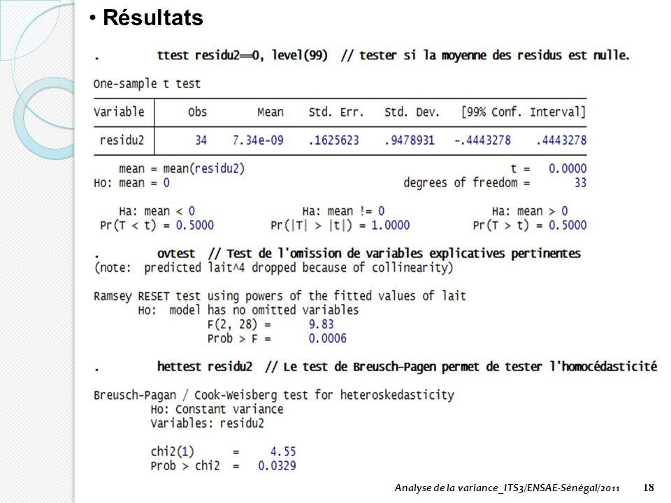 Résultats Analyse de la variance_ITS3/ENSAE-Sénégal/2011