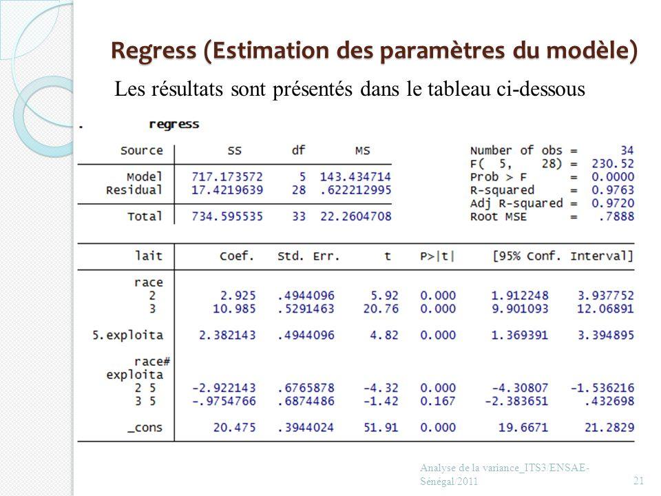 Regress (Estimation des paramètres du modèle)
