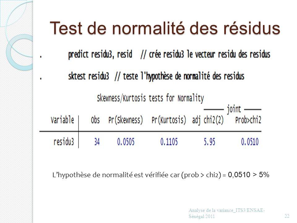 Test de normalité des résidus