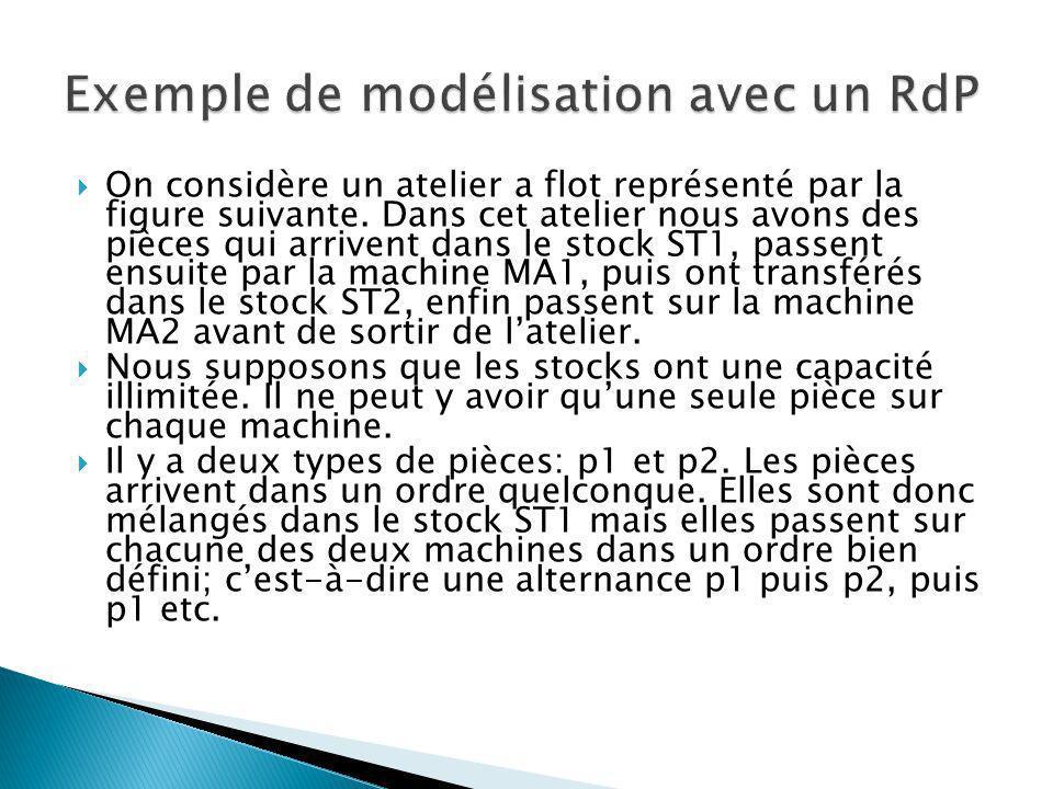Exemple de modélisation avec un RdP
