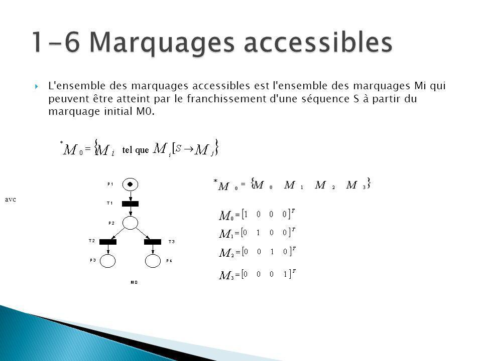 1-6 Marquages accessibles