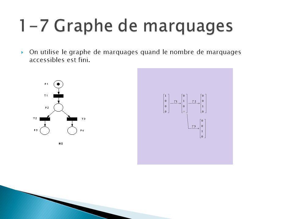 1-7 Graphe de marquages On utilise le graphe de marquages quand le nombre de marquages accessibles est fini.