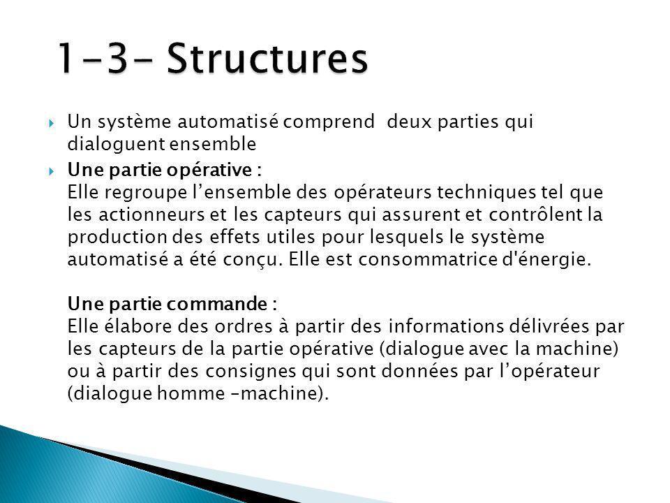 1-3- Structures Un système automatisé comprend deux parties qui dialoguent ensemble.