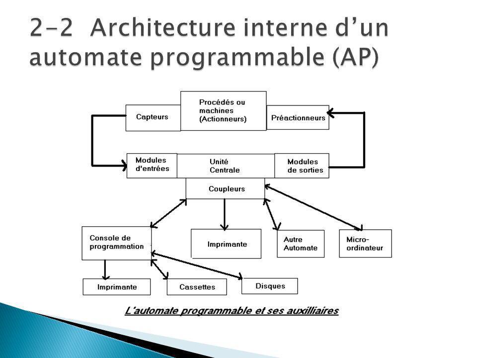 2-2 Architecture interne d'un automate programmable (AP)