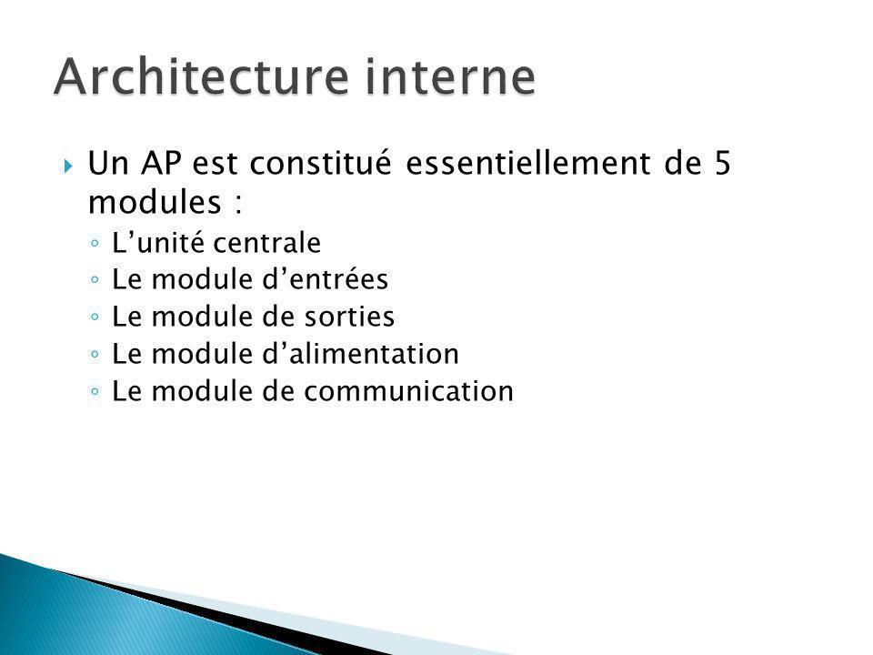 Architecture interne Un AP est constitué essentiellement de 5 modules : L'unité centrale. Le module d'entrées.