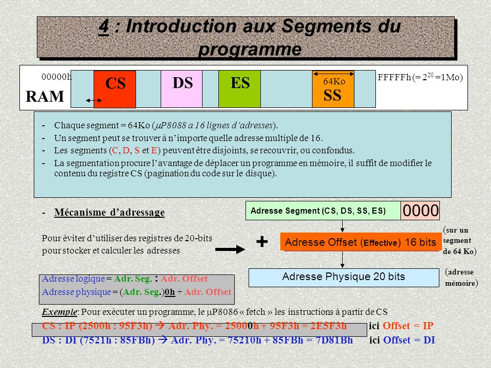 4 : Introduction aux Segments du programme