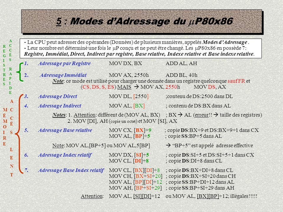 5 : Modes d'Adressage du mP80x86