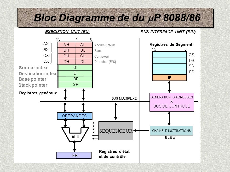 Bloc Diagramme de du mP 8088/86