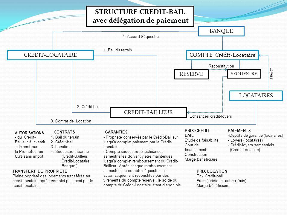 STRUCTURE CREDIT-BAIL avec délégation de paiement