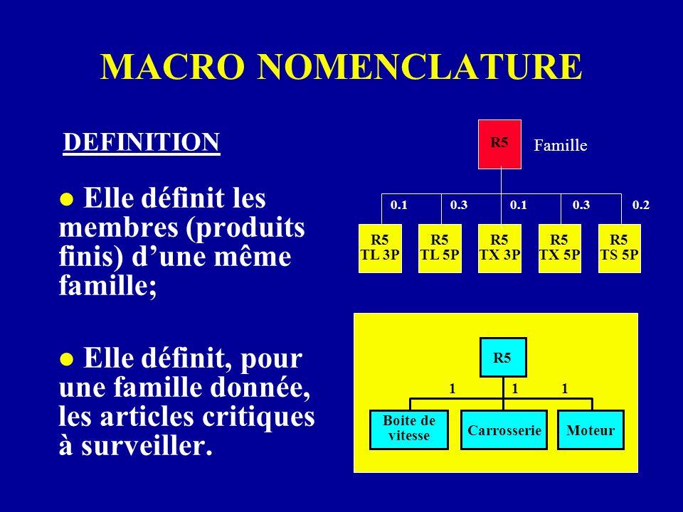 MACRO NOMENCLATURE DEFINITION. R5. Famille. Elle définit les membres (produits finis) d'une même famille;