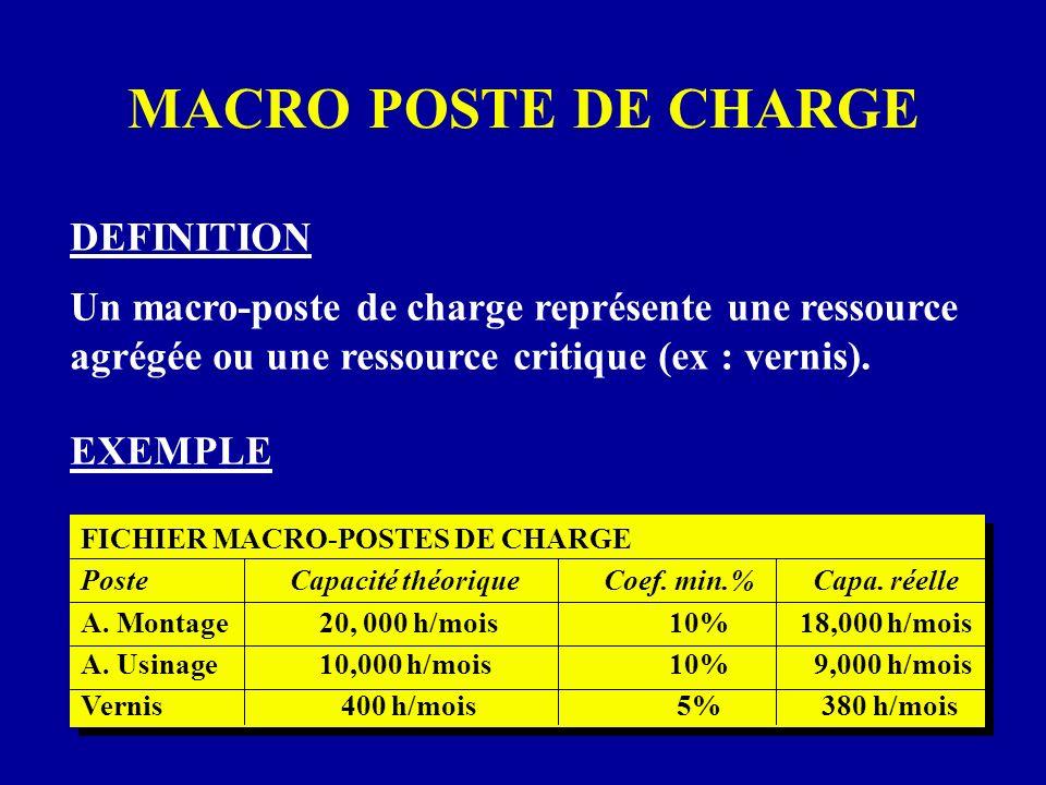 MACRO POSTE DE CHARGE DEFINITION