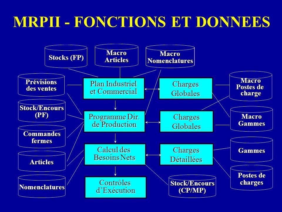MRPII - FONCTIONS ET DONNEES