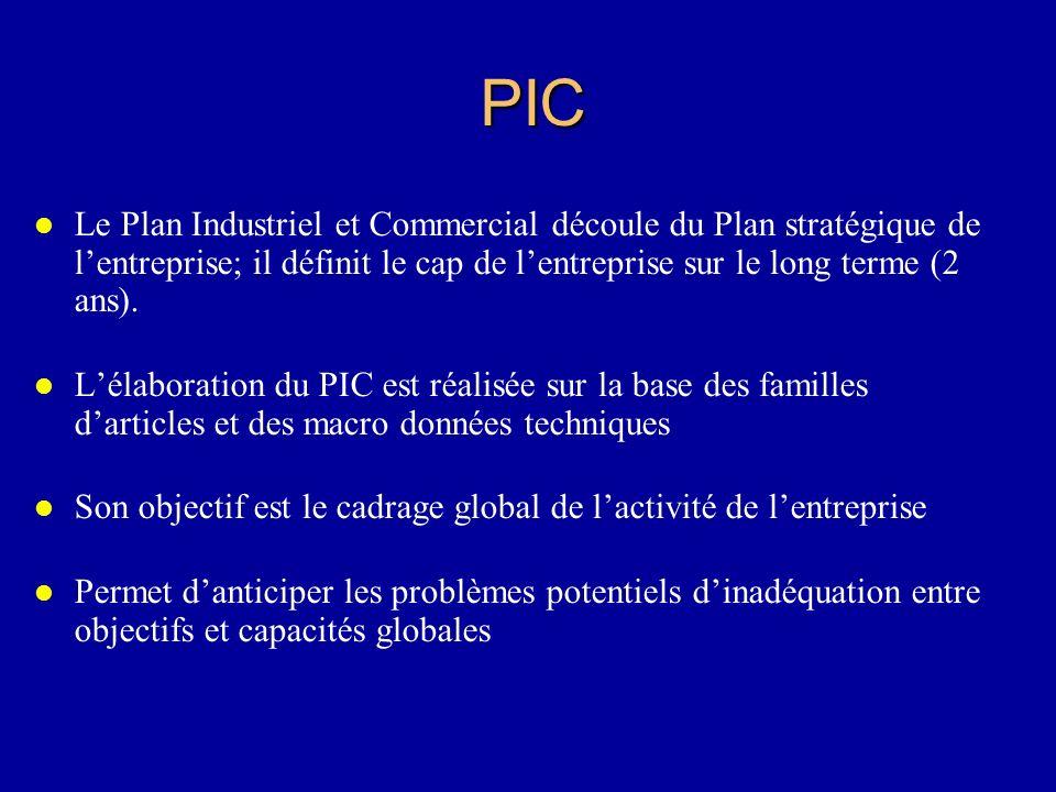 PIC Le Plan Industriel et Commercial découle du Plan stratégique de l'entreprise; il définit le cap de l'entreprise sur le long terme (2 ans).