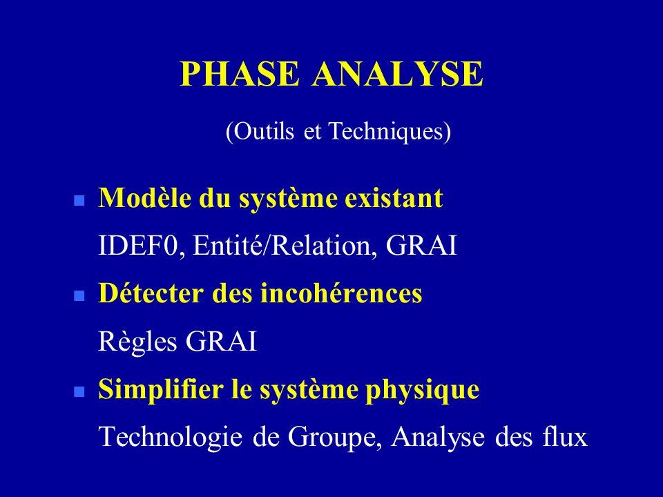 PHASE ANALYSE Modèle du système existant IDEF0, Entité/Relation, GRAI